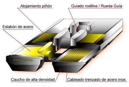 Estructura Interna Orugas de goma