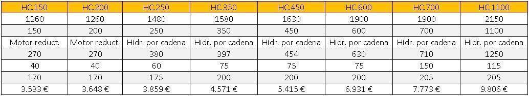 Listado de precios